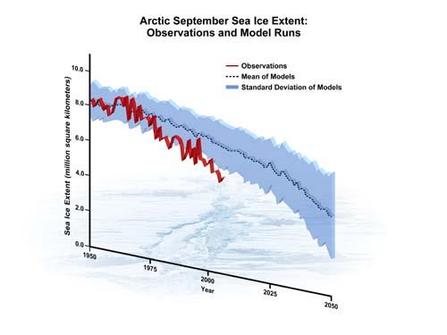 (El gráfico ilustra el proceso acelerado de derretimiento del hielo en el Ártico.) (Foto: Steve Deyo, ©UCAR)