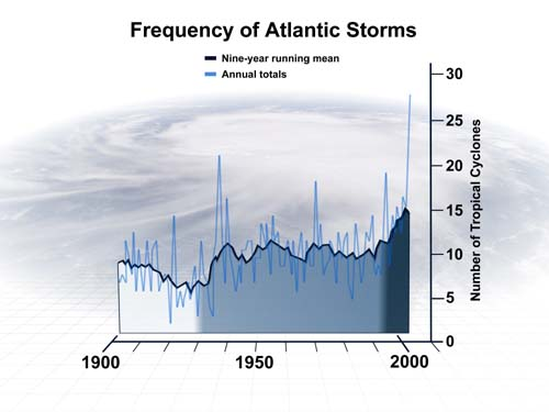 (El estudio indica que los huracanes y las tormentas tropicales se han hecho más frecuentes en el Atlántico durante tres períodos a lo largo del pasado siglo.) (Foto: Steve Deyo, ©UCAR)